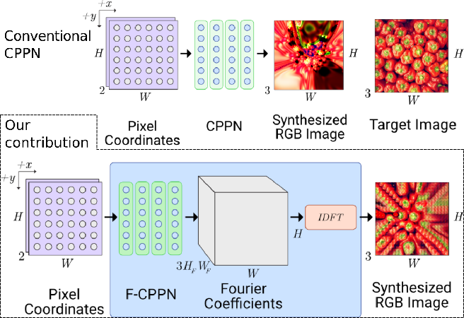 Figure 1 for Fourier-CPPNs for Image Synthesis