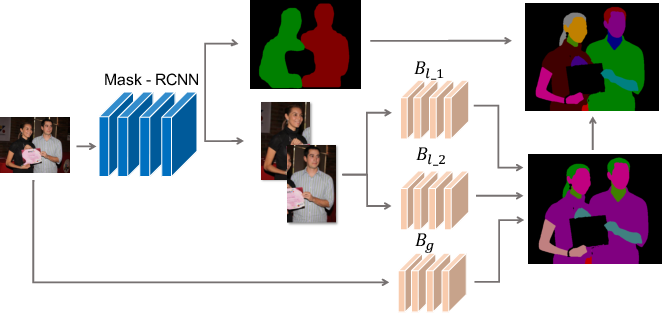 Figure 3 for Devil in the Details: Towards Accurate Single and Multiple Human Parsing