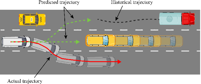 Figure 1 for GISNet: Graph-Based Information Sharing Network For Vehicle Trajectory Prediction