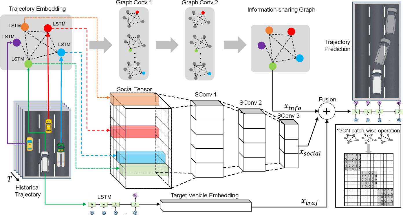 Figure 2 for GISNet: Graph-Based Information Sharing Network For Vehicle Trajectory Prediction