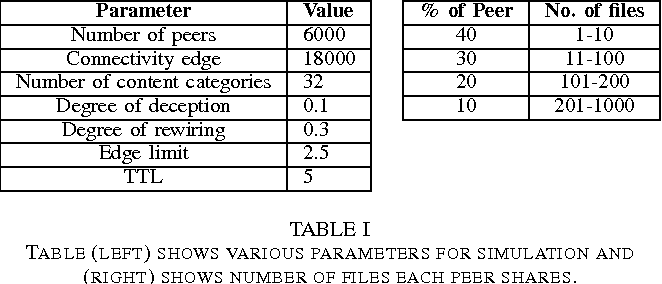 TABLE I TABLE (LEFT) SHOWS VARIOUS PARAMETERS FOR SIMULATION AND (RIGHT) SHOWS NUMBER OF FILES EACH PEER SHARES.
