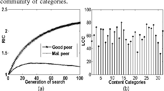 Fig. 5. Illustrating goodness of community formation. Figure (a) plots RIC vs generation of search for good and malicious peer. Figure (b) shows the plot of LCC vs content category with 10% malicious peer.