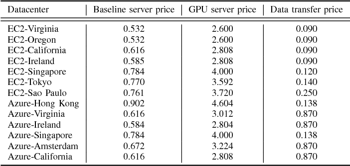 Table I from The Server Allocation Problem for Session-Based