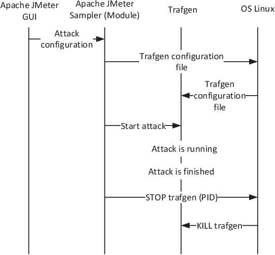 Figure 1 from Denial of Service Attack Generator in Apache JMeter