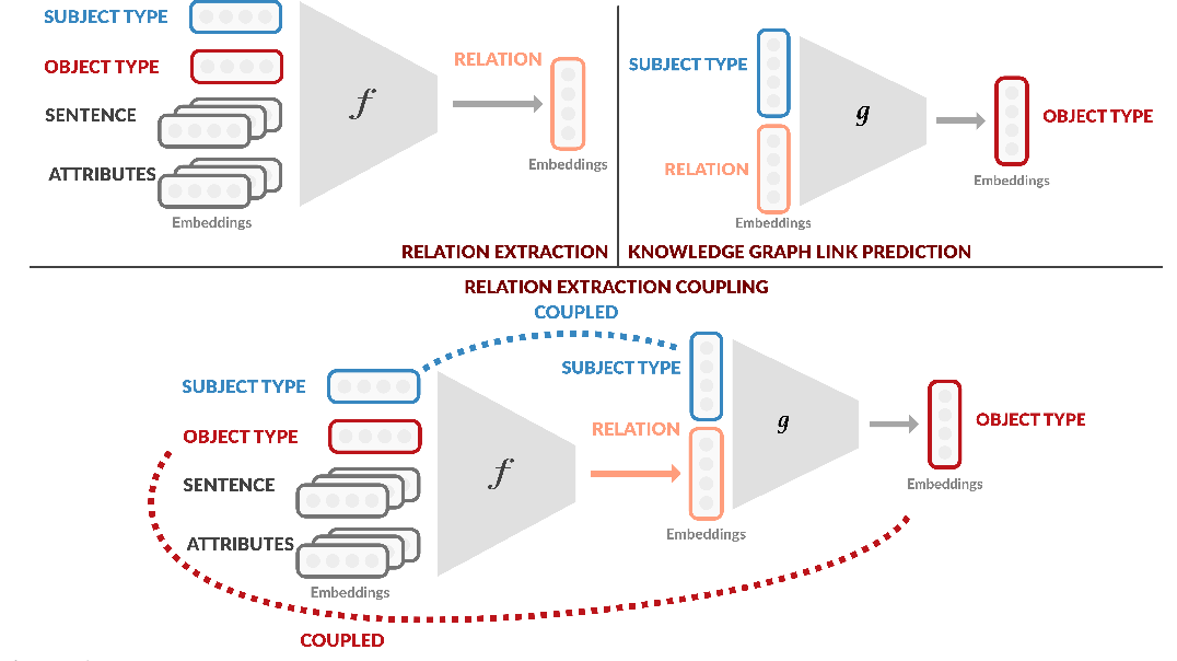 Figure 1 for Improving Relation Extraction by Leveraging Knowledge Graph Link Prediction