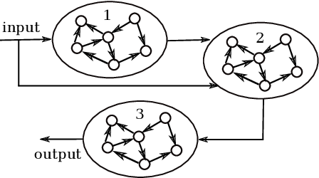 Figure 1 for Towards Deep Physical Reservoir Computing Through Automatic Task Decomposition And Mapping