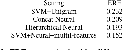 Figure 3 for Adversarial Learning for Neural Dialogue Generation