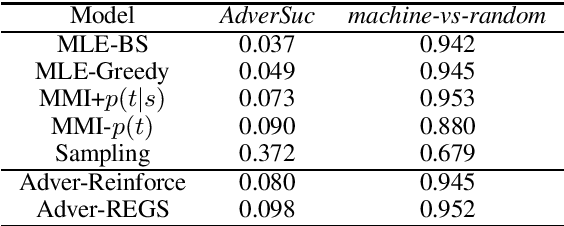 Figure 4 for Adversarial Learning for Neural Dialogue Generation