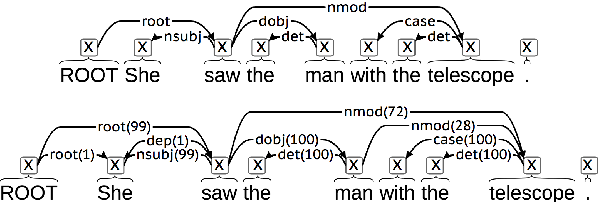 Figure 1 for Monte Carlo Syntax Marginals for Exploring and Using Dependency Parses