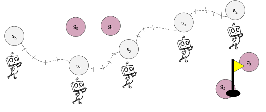 Figure 2 for Learning Multi-Level Hierarchies with Hindsight