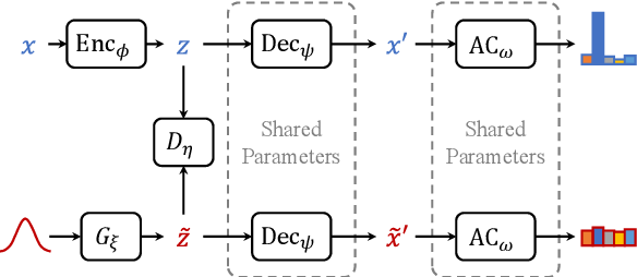 Figure 1 for Out-of-domain Detection for Natural Language Understanding in Dialog Systems