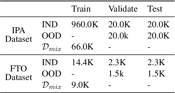 Figure 2 for Out-of-domain Detection for Natural Language Understanding in Dialog Systems