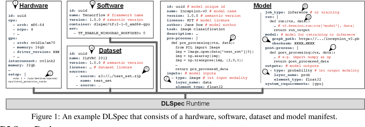 Figure 1 for DLSpec: A Deep Learning Task Exchange Specification