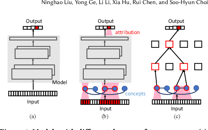 Figure 1 for Explainable Recommender Systems via Resolving Learning Representations