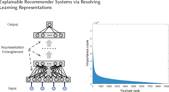 Figure 3 for Explainable Recommender Systems via Resolving Learning Representations