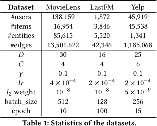 Figure 2 for Explainable Recommender Systems via Resolving Learning Representations