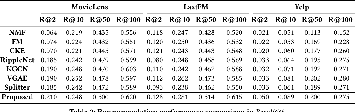 Figure 4 for Explainable Recommender Systems via Resolving Learning Representations