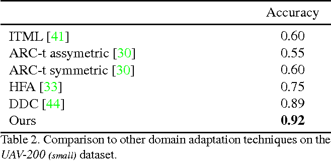 Figure 4 for Beyond Sharing Weights for Deep Domain Adaptation