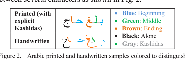 Ground-Truth and Metric for the Evaluation of Arabic