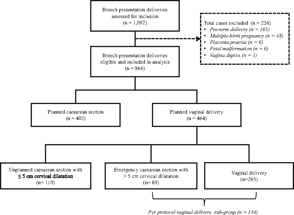 Risk factors for emergency caesarean section in planned vaginal figure 1 ccuart Gallery