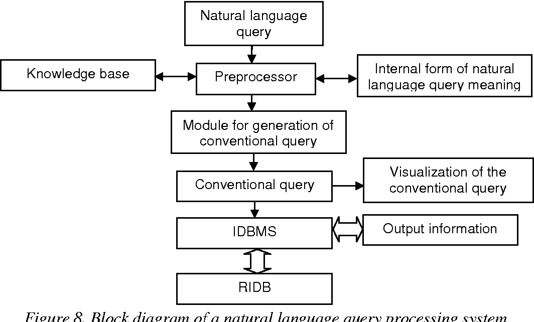 Figure 8. Block diagram of a natural language query processing system