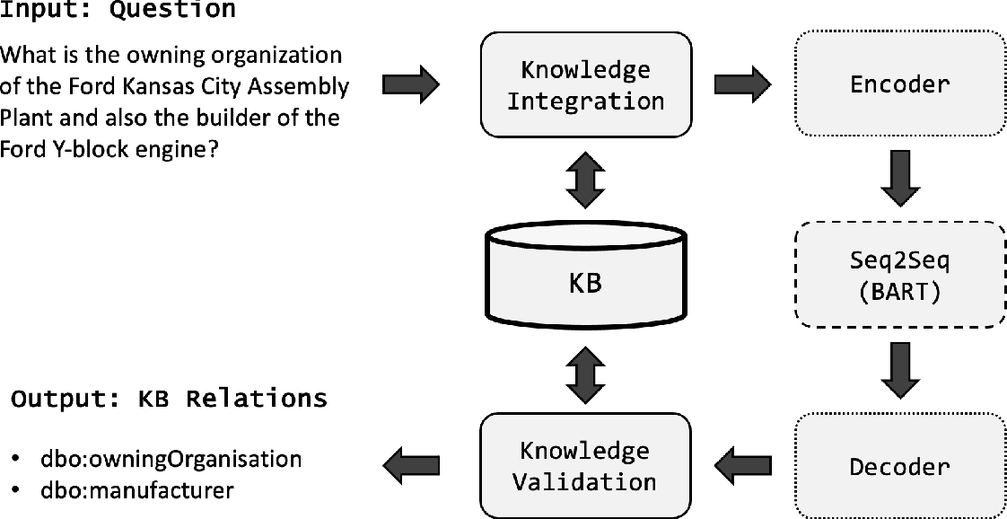 Figure 3 for Generative Relation Linking for Question Answering over Knowledge Bases