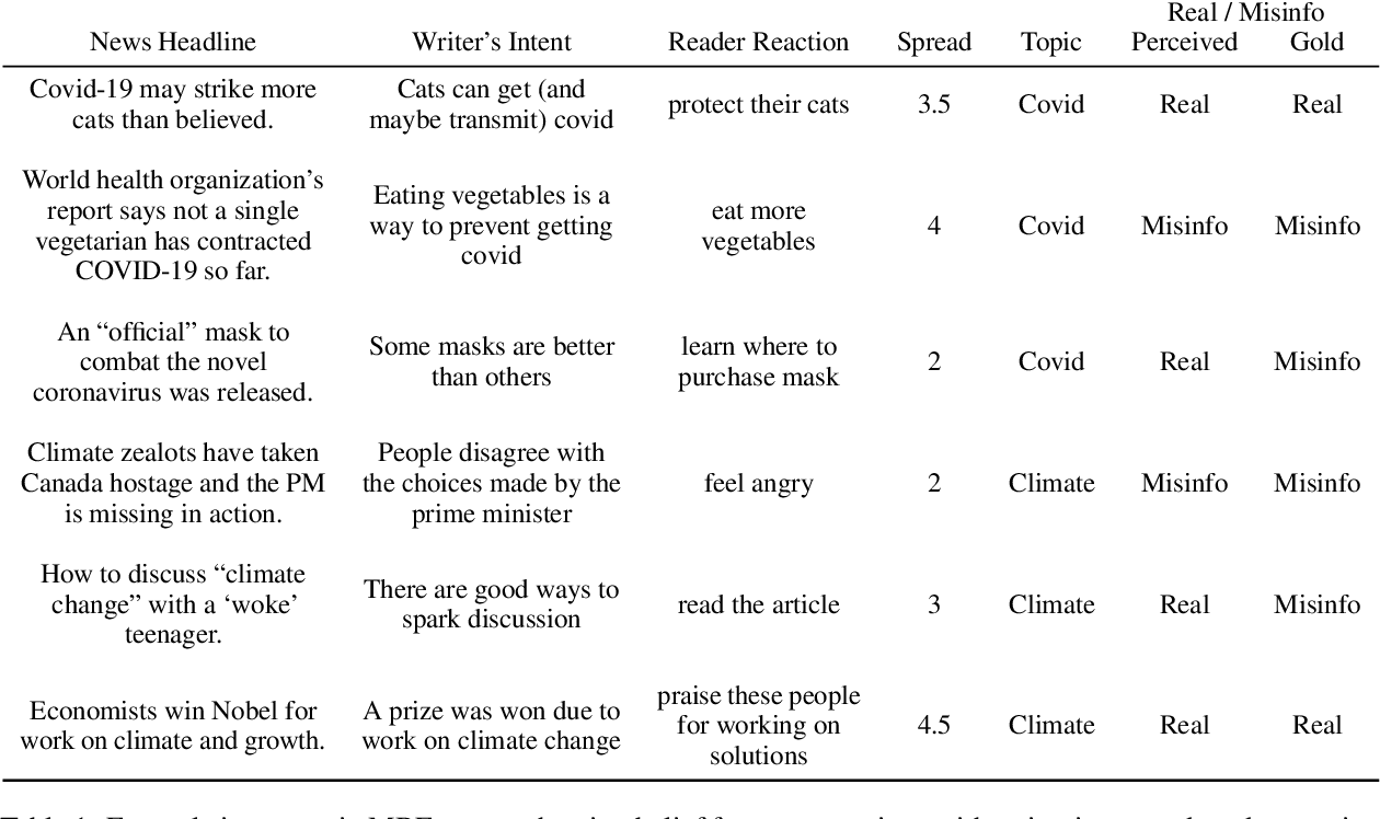 Figure 2 for Misinfo Belief Frames: A Case Study on Covid & Climate News