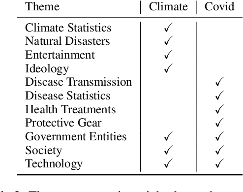 Figure 4 for Misinfo Belief Frames: A Case Study on Covid & Climate News