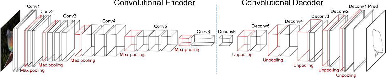 Figure 3 for Object Contour Detection with a Fully Convolutional Encoder-Decoder Network