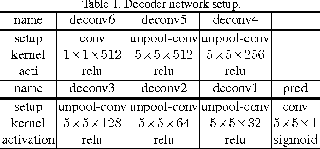 Figure 2 for Object Contour Detection with a Fully Convolutional Encoder-Decoder Network