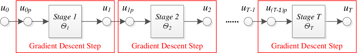 Figure 2 for On learning optimized reaction diffusion processes for effective image restoration