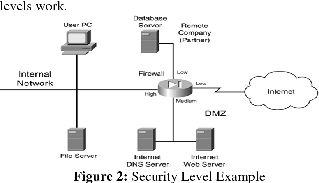 PDF] Paper on Types of Firewall and Design Principles