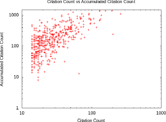 Accumulated Citation Count as Fertileness of Scientific Article