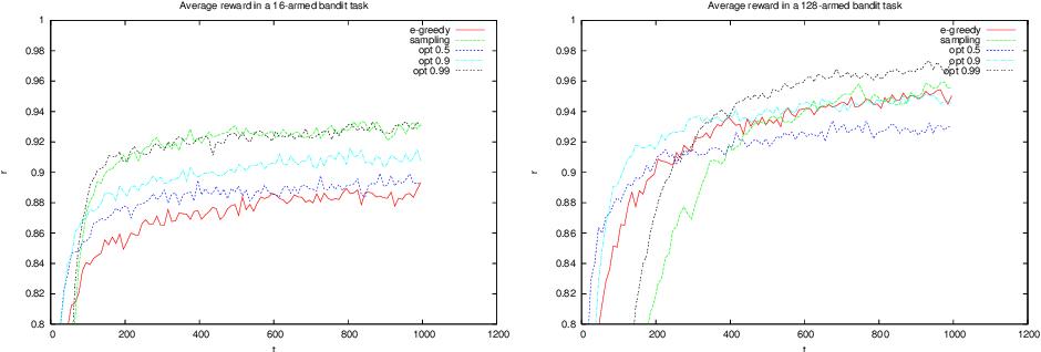 Figure 1 for Nearly optimal exploration-exploitation decision thresholds