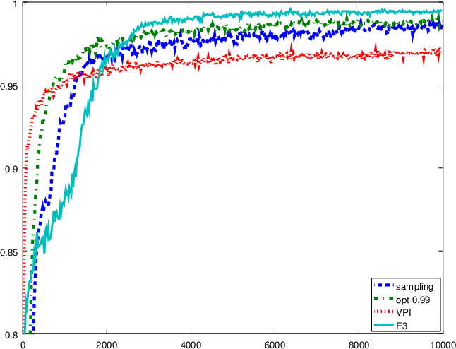 Figure 2 for Nearly optimal exploration-exploitation decision thresholds