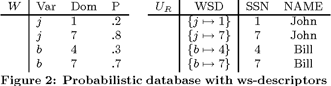 Figure 2 for Conditioning Probabilistic Databases