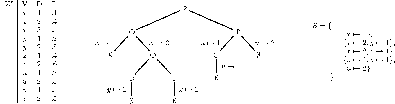 Figure 3 for Conditioning Probabilistic Databases