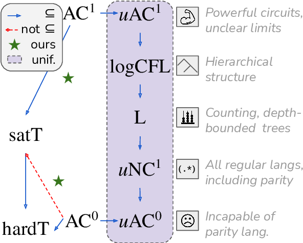 Figure 1 for On the Power of Saturated Transformers: A View from Circuit Complexity