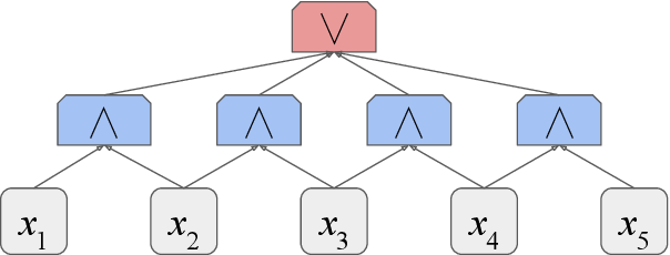 Figure 2 for On the Power of Saturated Transformers: A View from Circuit Complexity