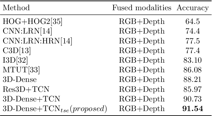 Figure 4 for Short-Term Temporal Convolutional Networks for Dynamic Hand Gesture Recognition