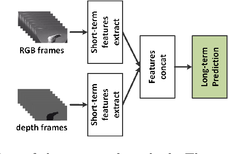 Figure 1 for Short-Term Temporal Convolutional Networks for Dynamic Hand Gesture Recognition