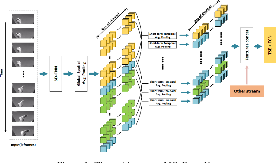 Figure 3 for Short-Term Temporal Convolutional Networks for Dynamic Hand Gesture Recognition