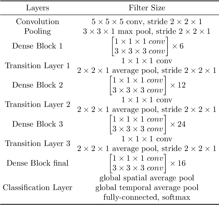 Figure 2 for Short-Term Temporal Convolutional Networks for Dynamic Hand Gesture Recognition