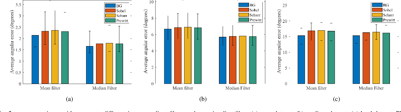 Figure 2 for Three-Filters-to-Normal: An Accurate and Ultrafast Surface Normal Estimator