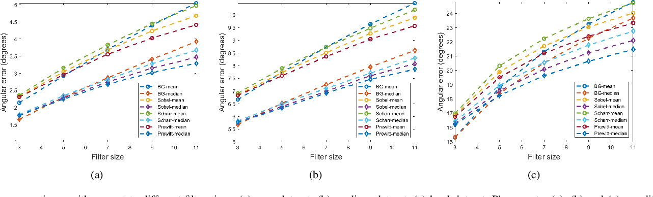 Figure 3 for Three-Filters-to-Normal: An Accurate and Ultrafast Surface Normal Estimator