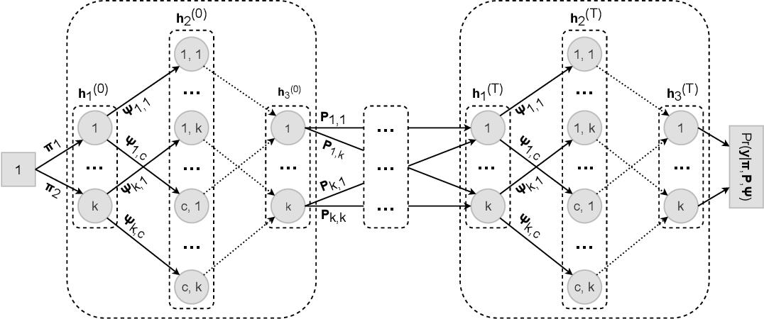Figure 1 for Hidden Markov models are recurrent neural networks: A disease progression modeling application