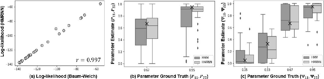 Figure 3 for Hidden Markov models are recurrent neural networks: A disease progression modeling application