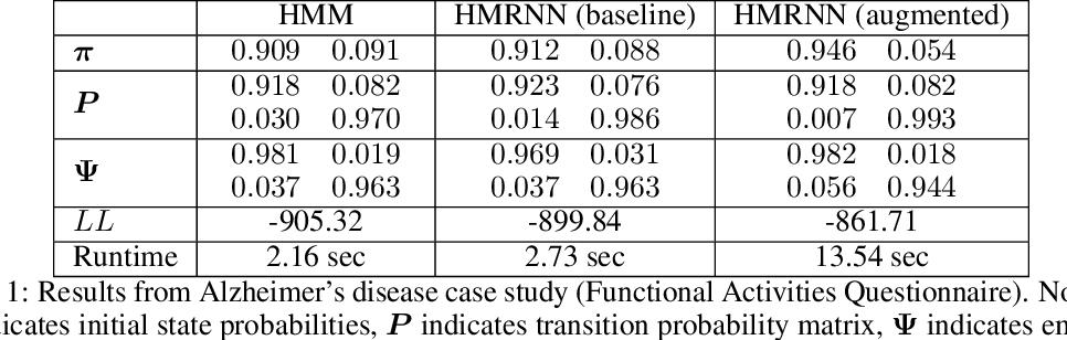 Figure 2 for Hidden Markov models are recurrent neural networks: A disease progression modeling application