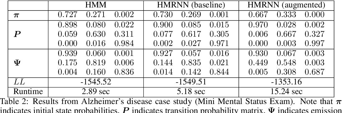 Figure 4 for Hidden Markov models are recurrent neural networks: A disease progression modeling application