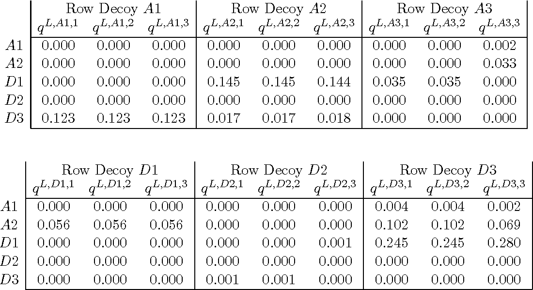 Table 16: Two-sided multiple probes with decoys: column player's probabilities